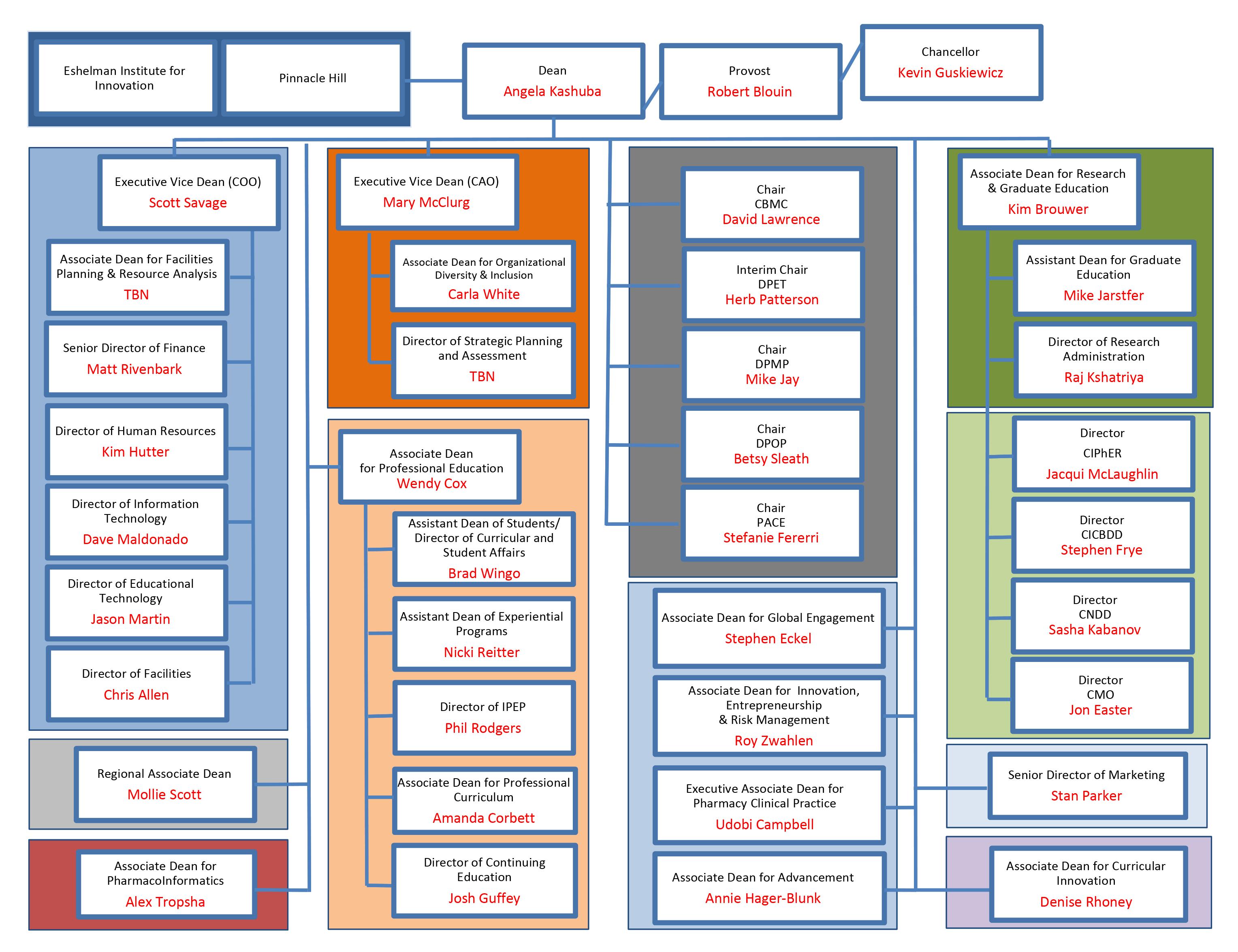 UNC_Eshelman_Org_Chart