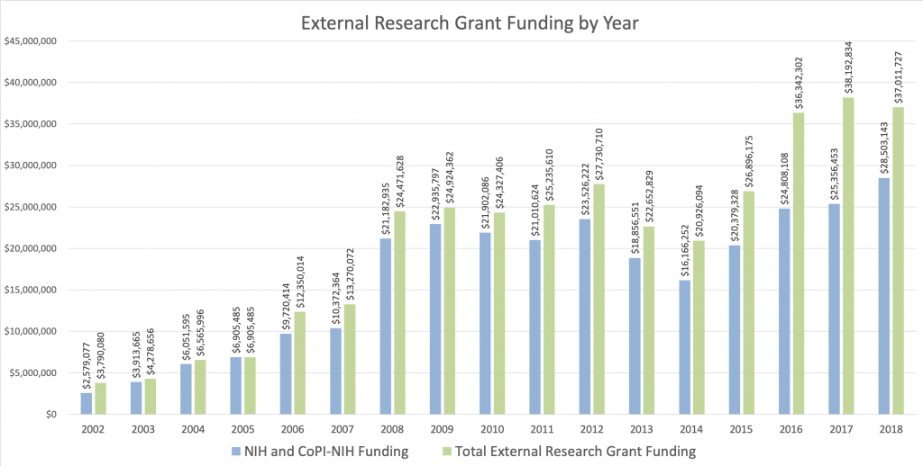 Graph_External-Research-Grant-Funding-by-Year_20190612-1