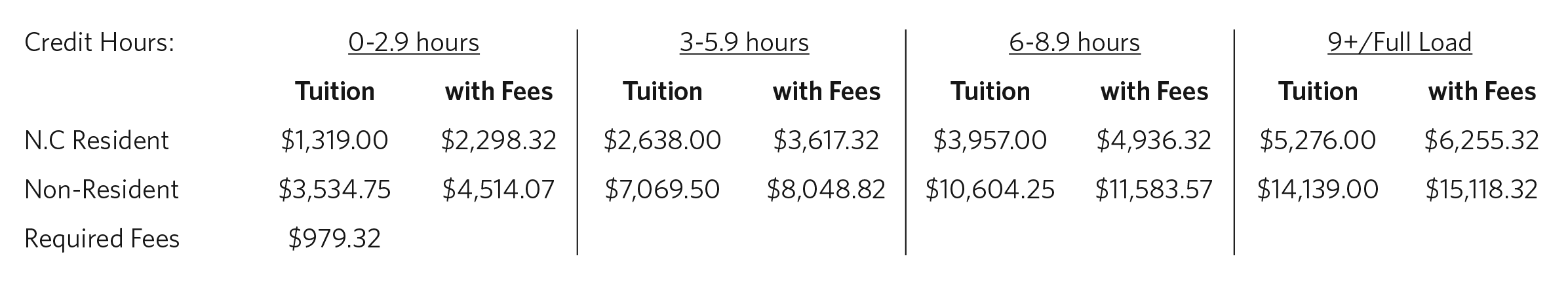 ms_online_tuition_chart