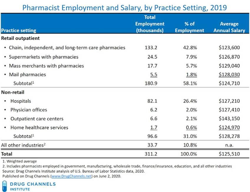 pharmacy_salaries