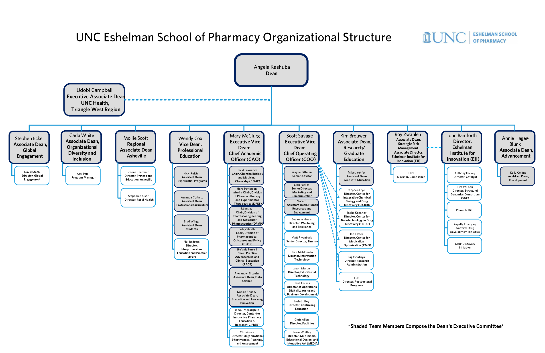 Eshelman-School-of-Pharmacy-Dean-Organizational-Chart