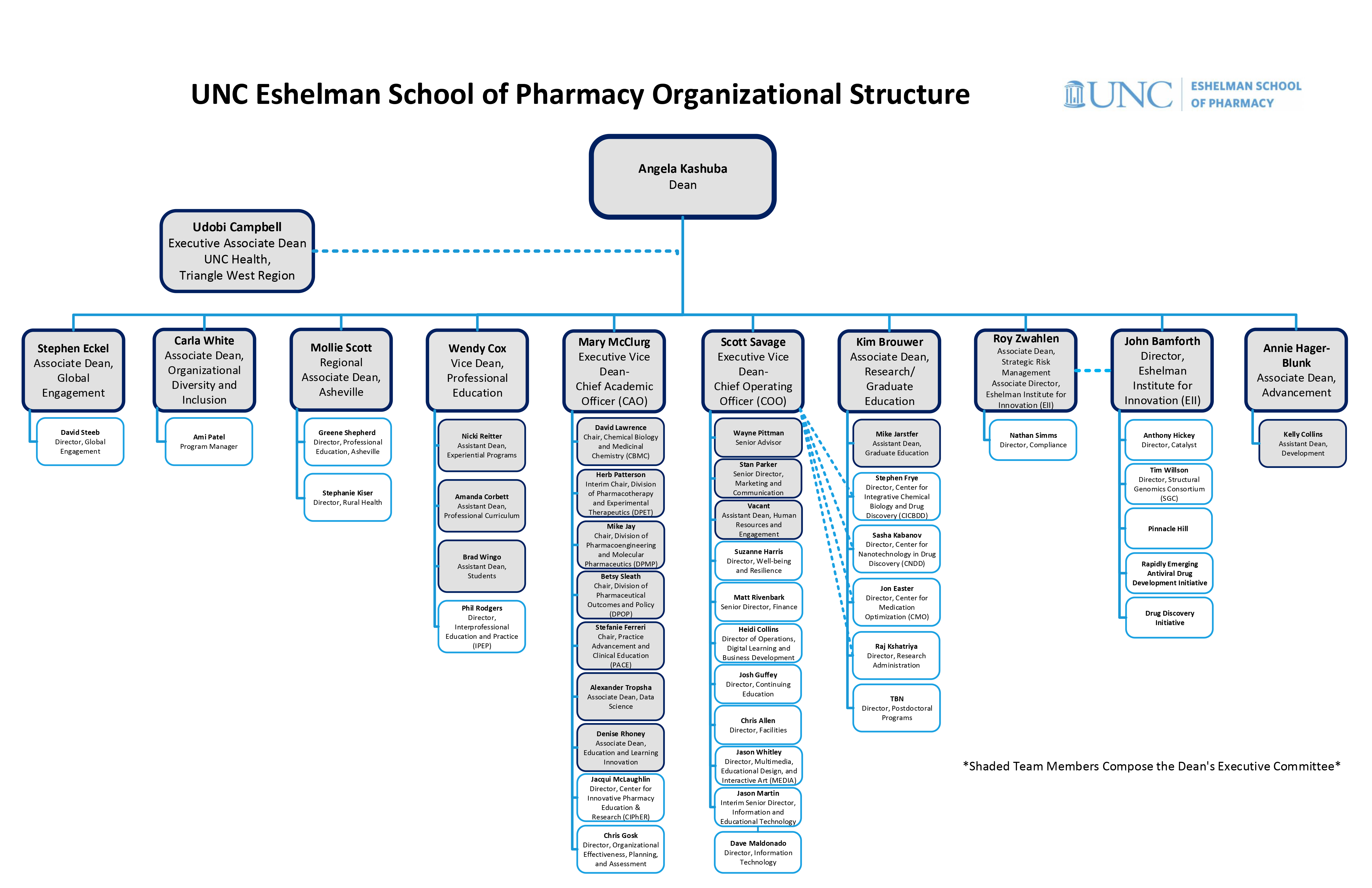 Eshelman-School-of-Pharmacy Org-Chart
