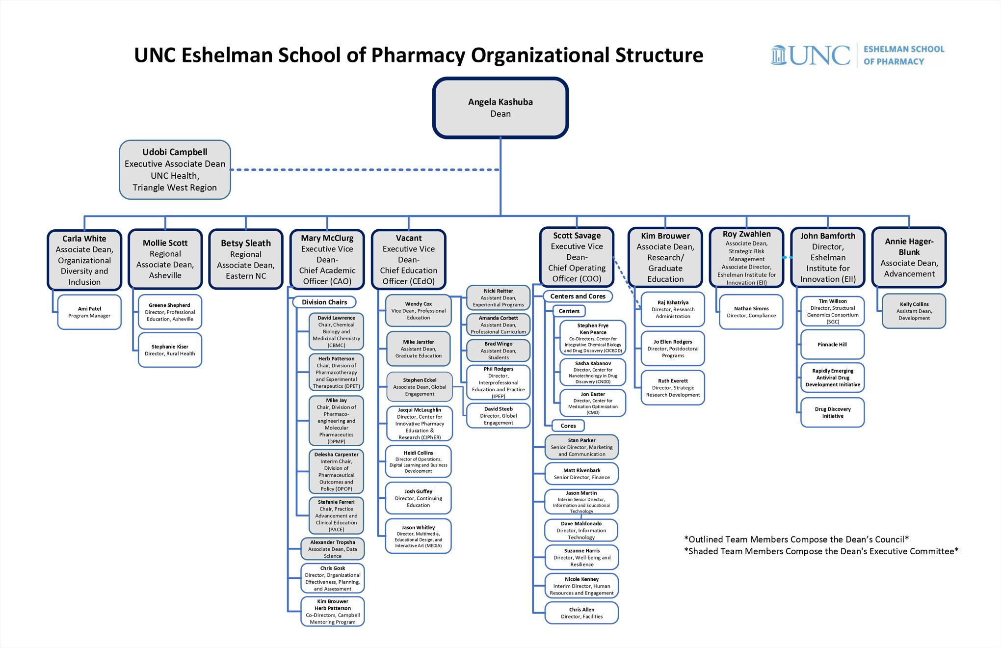 Eshelman-School-of-Pharmacy-Org-Chart-v2.2021.03.26